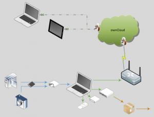 Datensicherheit auf Reisen und Zuhause: unser mehrstufiges Daten-Sicherungskonzept