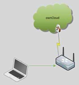 Sicherungskonzept Tipp4: Daten in die Cloud laden