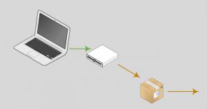 Sicherungskonzept Tipp5: Daten Heim schicken